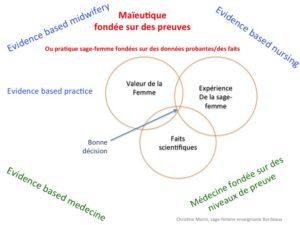 Les outils d'amélioration de la pertinence de soins
